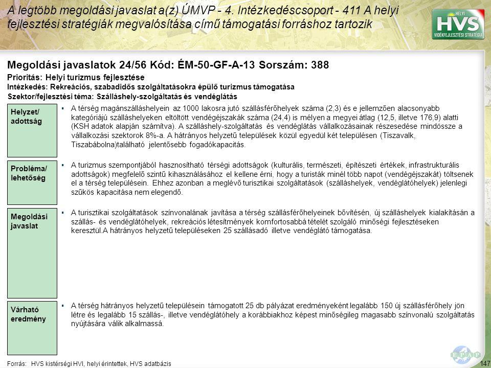 147 Forrás:HVS kistérségi HVI, helyi érintettek, HVS adatbázis Megoldási javaslatok 24/56 Kód: ÉM-50-GF-A-13 Sorszám: 388 A legtöbb megoldási javaslat a(z) ÚMVP - 4.