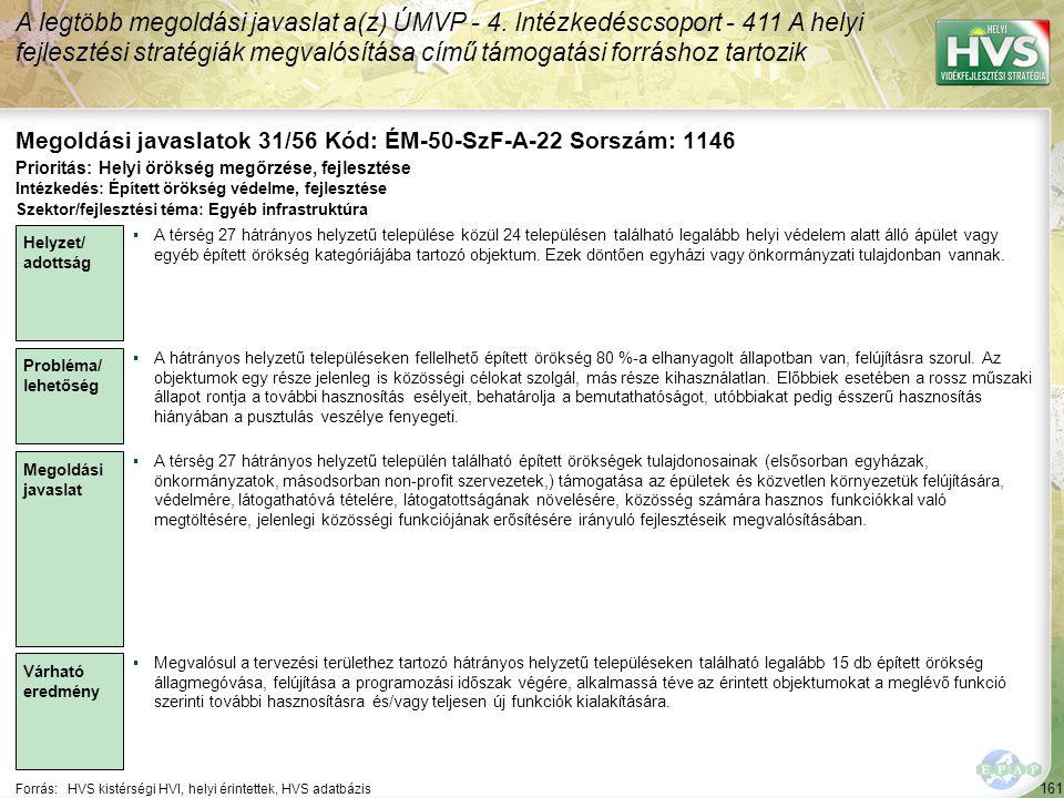161 Forrás:HVS kistérségi HVI, helyi érintettek, HVS adatbázis Megoldási javaslatok 31/56 Kód: ÉM-50-SzF-A-22 Sorszám: 1146 A legtöbb megoldási javaslat a(z) ÚMVP - 4.