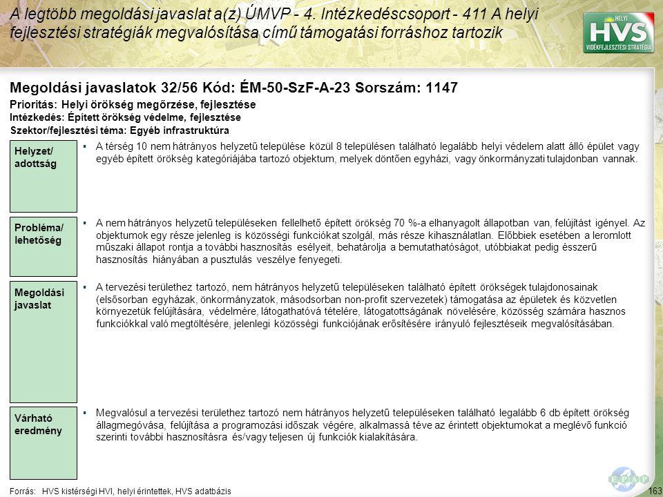 163 Forrás:HVS kistérségi HVI, helyi érintettek, HVS adatbázis Megoldási javaslatok 32/56 Kód: ÉM-50-SzF-A-23 Sorszám: 1147 A legtöbb megoldási javaslat a(z) ÚMVP - 4.