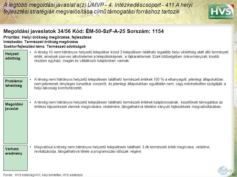 167 Forrás:HVS kistérségi HVI, helyi érintettek, HVS adatbázis Megoldási javaslatok 34/56 Kód: ÉM-50-SzF-A-25 Sorszám: 1154 A legtöbb megoldási javaslat a(z) ÚMVP - 4.