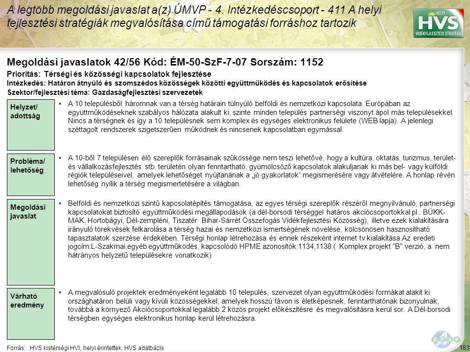 183 Forrás:HVS kistérségi HVI, helyi érintettek, HVS adatbázis Megoldási javaslatok 42/56 Kód: ÉM-50-SzF-7-07 Sorszám: 1152 A legtöbb megoldási javasl