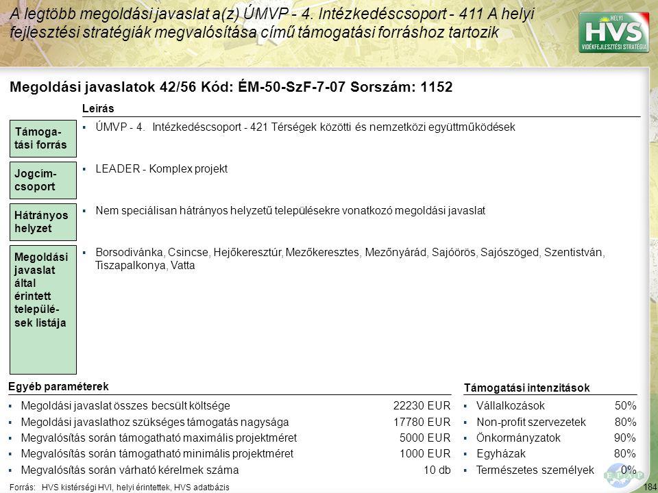 184 Forrás:HVS kistérségi HVI, helyi érintettek, HVS adatbázis A legtöbb megoldási javaslat a(z) ÚMVP - 4. Intézkedéscsoport - 411 A helyi fejlesztési