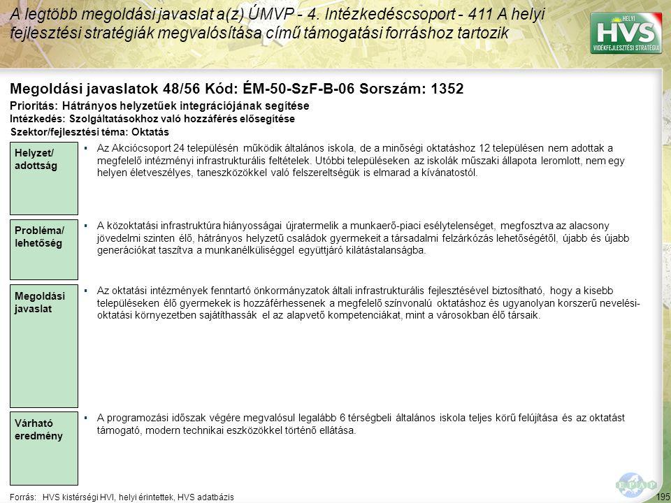 195 Forrás:HVS kistérségi HVI, helyi érintettek, HVS adatbázis Megoldási javaslatok 48/56 Kód: ÉM-50-SzF-B-06 Sorszám: 1352 A legtöbb megoldási javasl