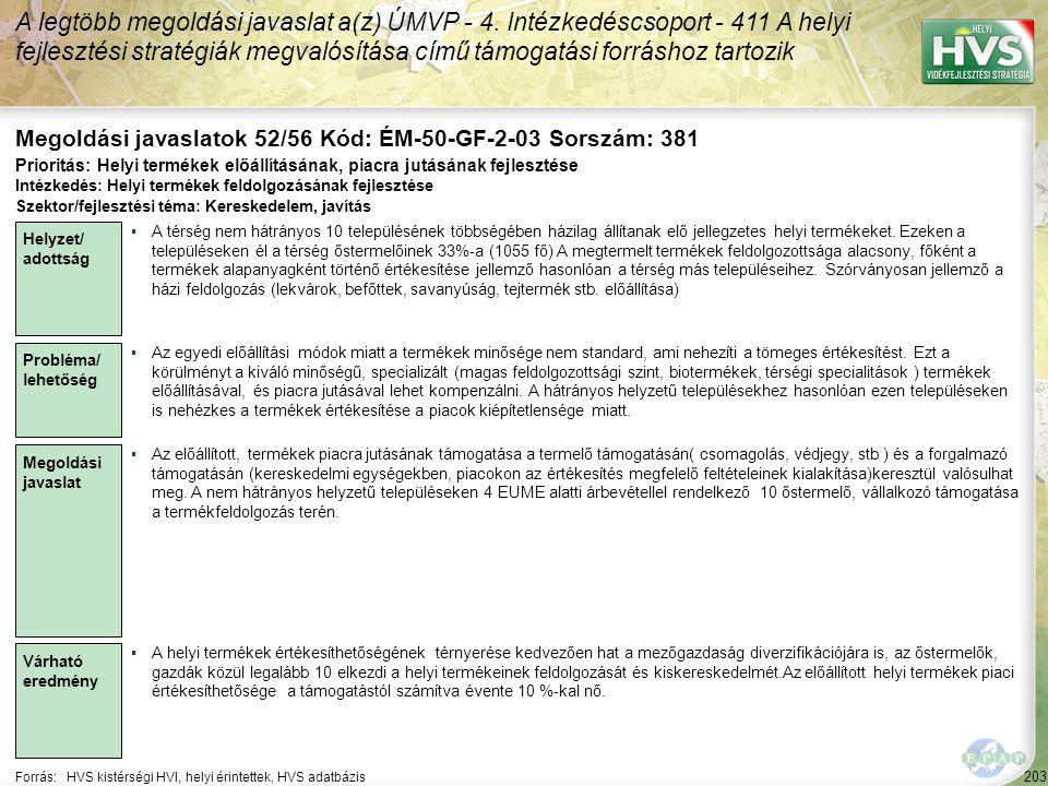 203 Forrás:HVS kistérségi HVI, helyi érintettek, HVS adatbázis Megoldási javaslatok 52/56 Kód: ÉM-50-GF-2-03 Sorszám: 381 A legtöbb megoldási javaslat
