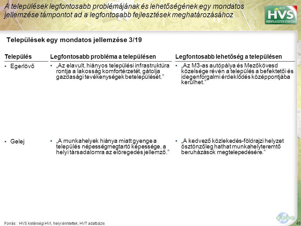 """48 Települések egy mondatos jellemzése 3/19 A települések legfontosabb problémájának és lehetőségének egy mondatos jellemzése támpontot ad a legfontosabb fejlesztések meghatározásához Forrás:HVS kistérségi HVI, helyi érintettek, HVT adatbázis TelepülésLegfontosabb probléma a településen ▪Egerlövő ▪""""Az elavult, hiányos települési infrastruktúra rontja a lakosság komfortérzetét, gátolja gazdasági tevékenységek betelepülését. ▪Gelej ▪""""A munkahelyek hiánya miatt gyenge a település népességmegtartó képessége, a helyi társadalomra az elöregedés jellemző. Legfontosabb lehetőség a településen ▪""""Az M3-as autópálya és Mezőkövesd közelsége révén a település a befektetői és idegenforgalmi érdeklődés középpontjába kerülhet. ▪""""A kedvező közlekedés-földrajzi helyzet ösztönzőleg hathat munkahelyteremtő beruházások megtelepedésére."""