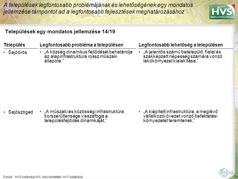 """59 Települések egy mondatos jellemzése 14/19 A települések legfontosabb problémájának és lehetőségének egy mondatos jellemzése támpontot ad a legfontosabb fejlesztések meghatározásához Forrás:HVS kistérségi HVI, helyi érintettek, HVT adatbázis TelepülésLegfontosabb probléma a településen ▪Sajóörös ▪""""A község dinamikus fejlődését behatárolja az alapinfrastruktúra rossz műszaki állapota. ▪Sajószöged ▪""""A műszaki és közösségi infrastruktúra korszerűtlensége visszafogja a településfejlődés dinamikáját. Legfontosabb lehetőség a településen ▪""""A jelentős számú betelepülő, fiatal és szakképzett népesség számára vonzó lakókörnyezet kialakítása. ▪""""A kiépített infrastruktúra, a meglévő vállalkozói övezet vonzó befektetési környezetet teremtenek."""