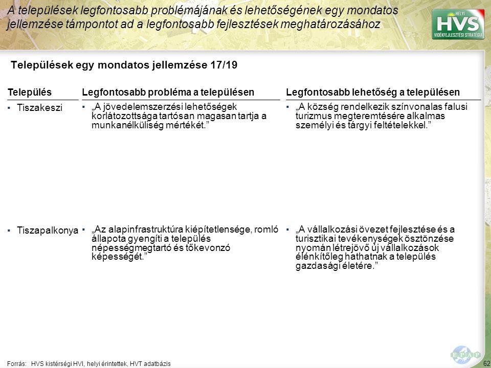 """62 Települések egy mondatos jellemzése 17/19 A települések legfontosabb problémájának és lehetőségének egy mondatos jellemzése támpontot ad a legfontosabb fejlesztések meghatározásához Forrás:HVS kistérségi HVI, helyi érintettek, HVT adatbázis TelepülésLegfontosabb probléma a településen ▪Tiszakeszi ▪""""A jövedelemszerzési lehetőségek korlátozottsága tartósan magasan tartja a munkanélküliség mértékét. ▪Tiszapalkonya ▪""""Az alapinfrastruktúra kiépítetlensége, romló állapota gyengíti a település népességmegtartó és tőkevonzó képességét. Legfontosabb lehetőség a településen ▪""""A község rendelkezik színvonalas falusi turizmus megteremtésére alkalmas személyi és tárgyi feltételekkel. ▪""""A vállalkozási övezet fejlesztése és a turisztikai tevékenységek ösztönzése nyomán létrejövő új vállalkozások élénkítőleg hathatnak a település gazdasági életére."""