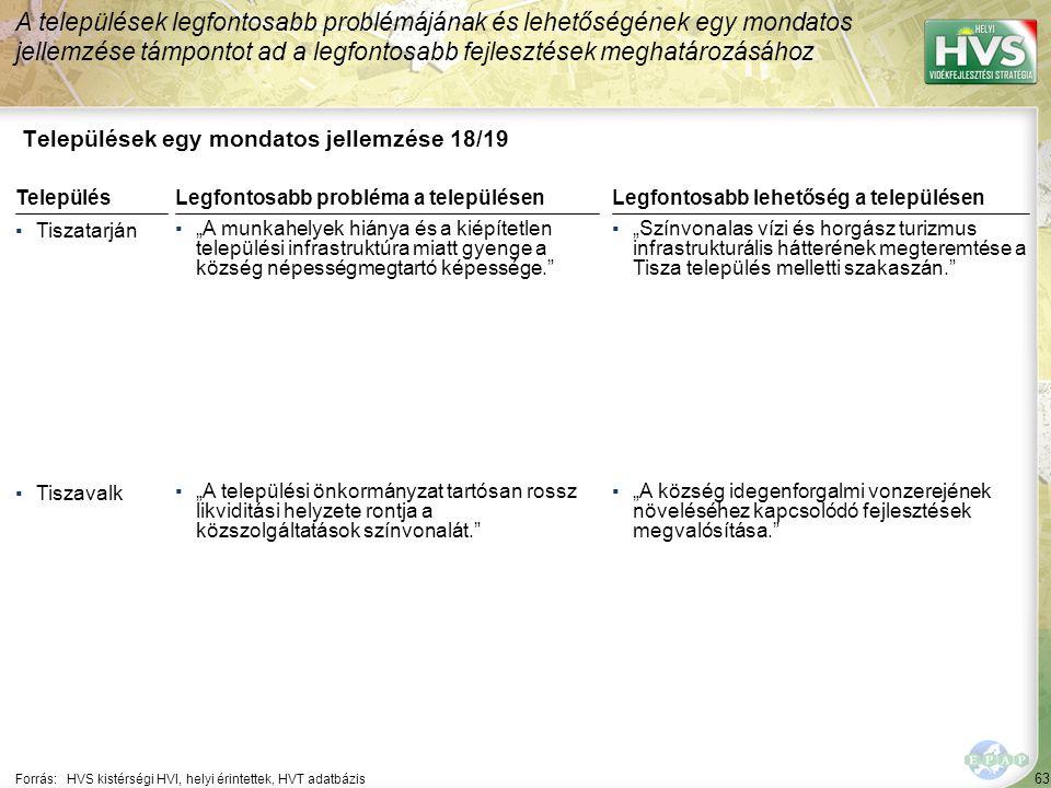 """63 Települések egy mondatos jellemzése 18/19 A települések legfontosabb problémájának és lehetőségének egy mondatos jellemzése támpontot ad a legfontosabb fejlesztések meghatározásához Forrás:HVS kistérségi HVI, helyi érintettek, HVT adatbázis TelepülésLegfontosabb probléma a településen ▪Tiszatarján ▪""""A munkahelyek hiánya és a kiépítetlen települési infrastruktúra miatt gyenge a község népességmegtartó képessége. ▪Tiszavalk ▪""""A települési önkormányzat tartósan rossz likviditási helyzete rontja a közszolgáltatások színvonalát. Legfontosabb lehetőség a településen ▪""""Színvonalas vízi és horgász turizmus infrastrukturális hátterének megteremtése a Tisza település melletti szakaszán. ▪""""A község idegenforgalmi vonzerejének növeléséhez kapcsolódó fejlesztések megvalósítása."""