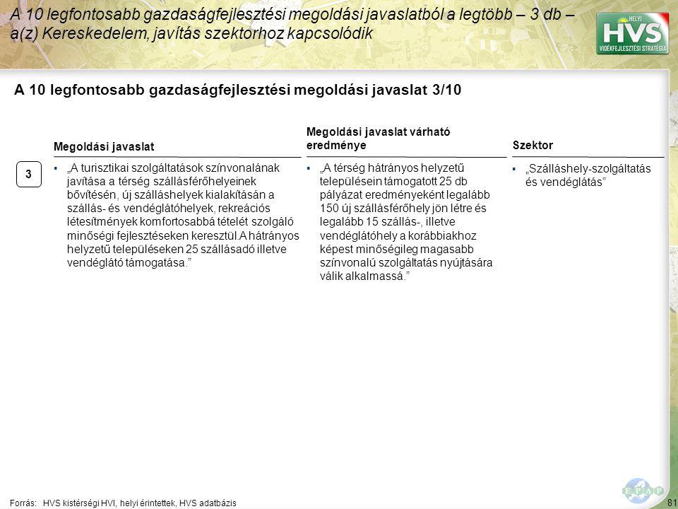 """81 A 10 legfontosabb gazdaságfejlesztési megoldási javaslat 3/10 Forrás:HVS kistérségi HVI, helyi érintettek, HVS adatbázis Szektor ▪""""Szálláshely-szolgáltatás és vendéglátás A 10 legfontosabb gazdaságfejlesztési megoldási javaslatból a legtöbb – 3 db – a(z) Kereskedelem, javítás szektorhoz kapcsolódik 3 ▪""""A turisztikai szolgáltatások színvonalának javítása a térség szállásférőhelyeinek bővítésén, új szálláshelyek kialakításán a szállás- és vendéglátóhelyek, rekreációs létesítmények komfortosabbá tételét szolgáló minőségi fejlesztéseken keresztül.A hátrányos helyzetű településeken 25 szállásadó illetve vendéglátó támogatása. Megoldási javaslat Megoldási javaslat várható eredménye ▪""""A térség hátrányos helyzetű településein támogatott 25 db pályázat eredményeként legalább 150 új szállásférőhely jön létre és legalább 15 szállás-, illetve vendéglátóhely a korábbiakhoz képest minőségileg magasabb színvonalú szolgáltatás nyújtására válik alkalmassá."""