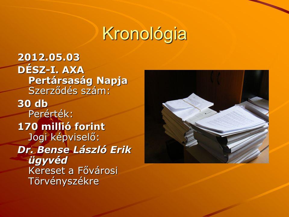 Kronológia 2012.05.03 2012.05.03 DÉSZ-I. AXA Pertársaság Napja Szerződés szám: DÉSZ-I. AXA Pertársaság Napja Szerződés szám: 30 db Perérték: 30 db Per