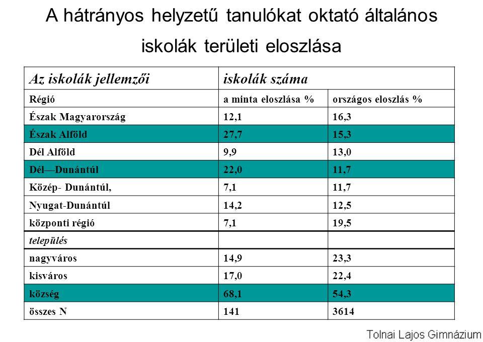 A hátrányos helyzetű tanulókat oktató általános iskolák területi eloszlása Az iskolák jellemzőiiskolák száma Régióa minta eloszlása %országos eloszlás % Észak Magyarország12,116,3 Észak Alföld27,715,3 Dél Alföld9,913,0 Dél—Dunántúl22,011,7 Közép- Dunántúl,7,111,7 Nyugat-Dunántúl14,212,5 központi régió7,119,5 település nagyváros14,923,3 kisváros17,022,4 község68,154,3 összes N1413614
