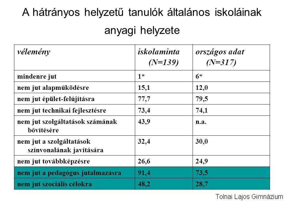A hátrányos helyzetű tanulók általános iskoláinak anyagi helyzete véleményiskolaminta (N=139) országos adat (N=317) mindenre jut1*6* nem jut alapműködésre15,112,0 nem jut épület-felújításra77,779,5 nem jut technikai fejlesztésre73,474,1 nem jut szolgáltatások számának bővítésére 43,9n.a.