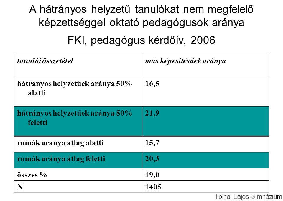 A hátrányos helyzetű tanulókat nem megfelelő képzettséggel oktató pedagógusok aránya FKI, pedagógus kérdőív, 2006 tanulói összetételmás képesítésűek aránya hátrányos helyzetűek aránya 50% alatti 16,5 hátrányos helyzetűek aránya 50% feletti 21,9 romák aránya átlag alatti15,7 romák aránya átlag feletti20,3 összes %19,0 N1405