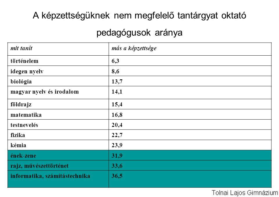 A képzettségüknek nem megfelelő tantárgyat oktató pedagógusok aránya mit tanítmás a képzettsége történelem6,3 idegen nyelv8,6 biológia13,7 magyar nyelv és irodalom14,1 földrajz15,4 matematika16,8 testnevelés20,4 fizika22,7 kémia23,9 ének-zene31,9 rajz, művészettörténet33,6 informatika, számítástechnika36,5