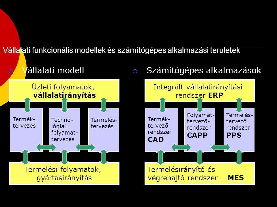 A feladatok megoldásának szakaszai  Tervezés  Előkészítés  Végrehajtás  Ellenőrzés  A szakaszok rögzített feladatra értelmezhetők, különböző feladatok különböző stádiumában lehetnek.