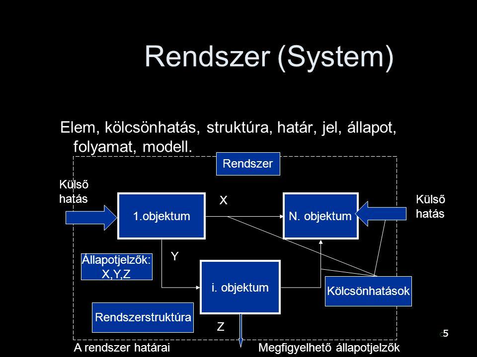 55 Rendszer (System) Elem, kölcsönhatás, struktúra, határ, jel, állapot, folyamat, modell.