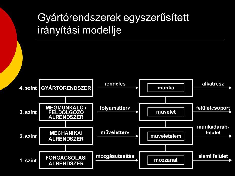 Gyártórendszerek egyszerűsített irányítási modellje