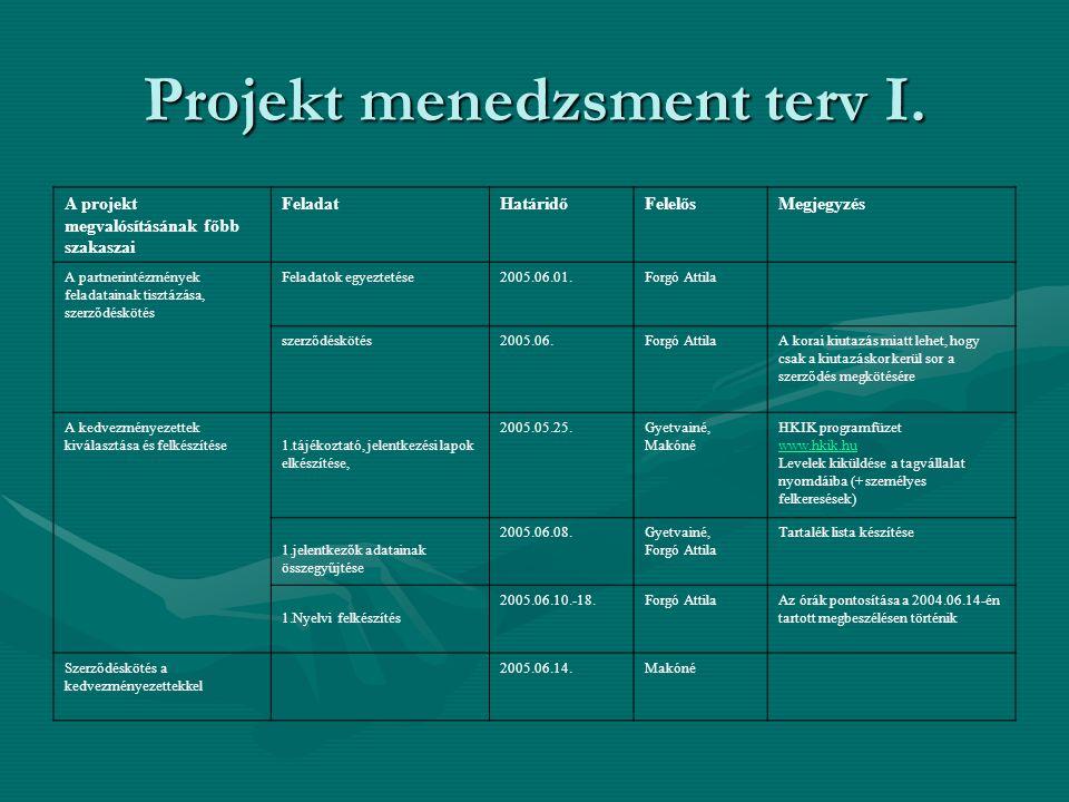 Projekt menedzsment terv I. A projekt megvalósításának főbb szakaszai FeladatHatáridőFelelősMegjegyzés A partnerintézmények feladatainak tisztázása, s