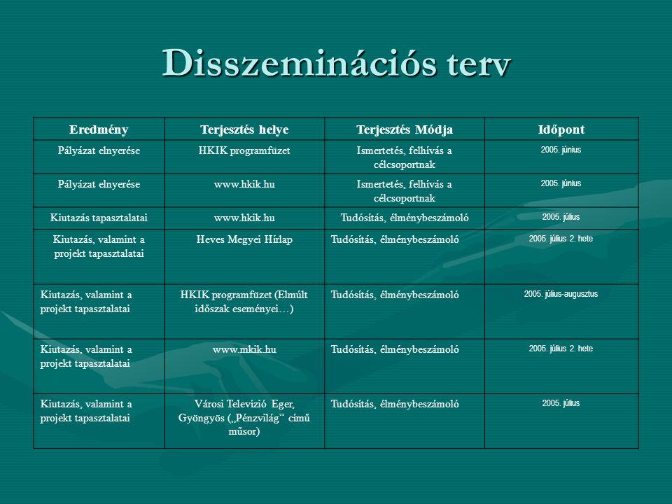 Disszeminációs terv EredményTerjesztés helyeTerjesztés MódjaIdőpont Pályázat elnyeréseHKIK programfüzetIsmertetés, felhívás a célcsoportnak 2005. júni
