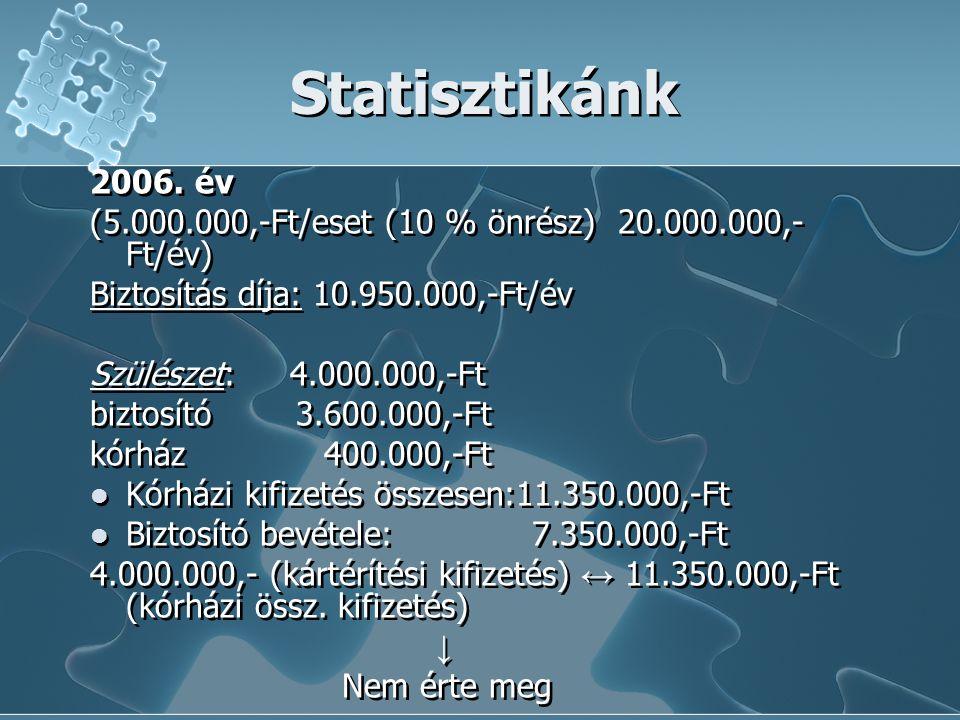 Statisztikánk 2006. év (5.000.000,-Ft/eset (10 % önrész) 20.000.000,- Ft/év) Biztosítás díja: 10.950.000,-Ft/év Szülészet: 4.000.000,-Ft biztosító 3.6
