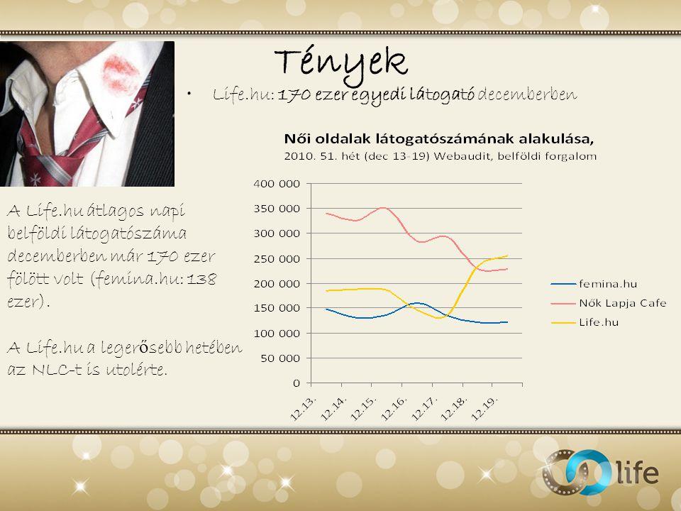 Tények •Life.hu: 170 ezer egyedi látogató decemberben A Life.hu átlagos napi belföldi látogatószáma decemberben már 170 ezer fölött volt (femina.hu: 1