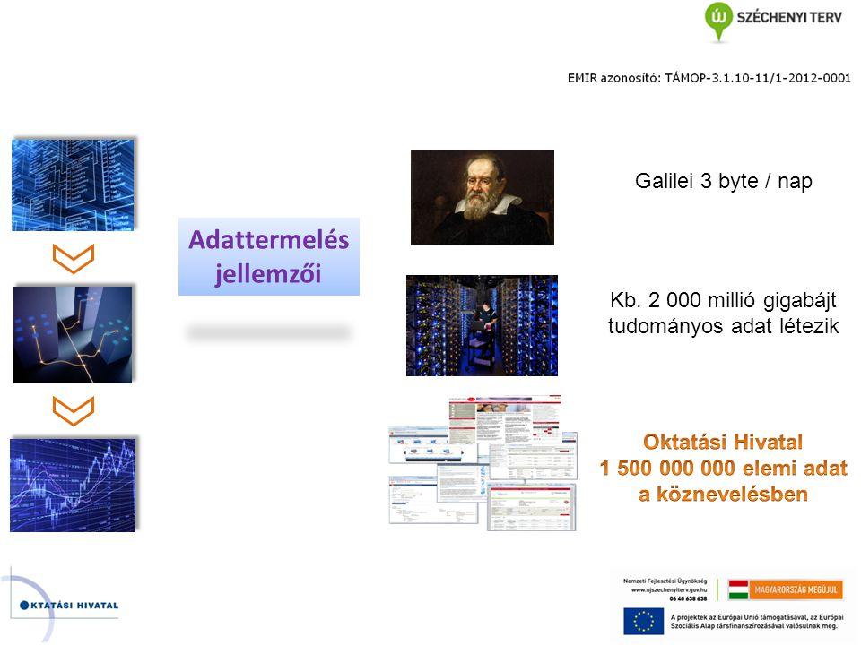Adattermelés jellemzői Galilei 3 byte / nap Kb. 2 000 millió gigabájt tudományos adat létezik