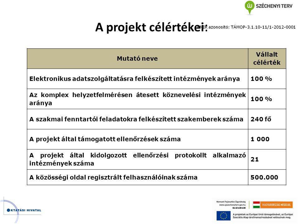 A projekt célértékei : Mutató neve Vállalt célérték Elektronikus adatszolgáltatásra felkészített intézmények aránya100 % Az komplex helyzetfelmérésen