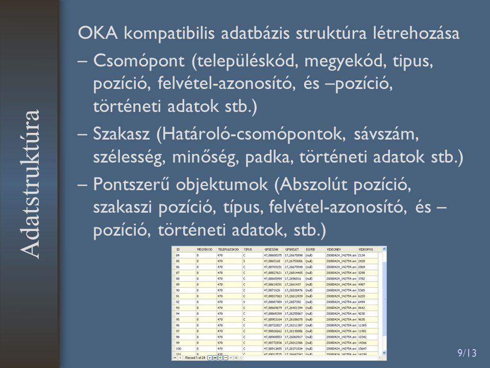 9/13 OKA kompatibilis adatbázis struktúra létrehozása –Csomópont (településkód, megyekód, tipus, pozíció, felvétel-azonosító, és –pozíció, történeti adatok stb.) –Szakasz (Határoló-csomópontok, sávszám, szélesség, minőség, padka, történeti adatok stb.) –Pontszerű objektumok (Abszolút pozíció, szakaszi pozíció, típus, felvétel-azonosító, és – pozíció, történeti adatok, stb.) Adatstruktúra