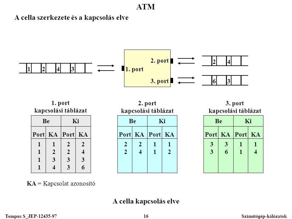 Tempus S_JEP-12435-97Számítógép-hálózatok16 ATM A cella szerkezete és a kapcsolás elve 1243 24 1.