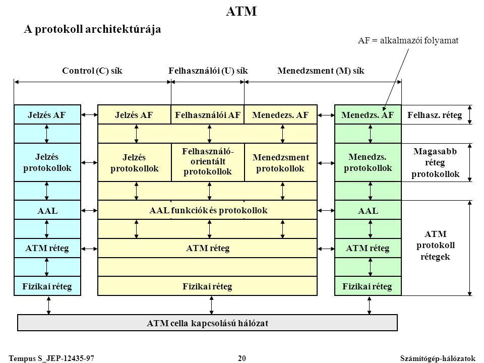 Tempus S_JEP-12435-97Számítógép-hálózatok20 ATM A protokoll architektúrája Fizikai réteg ATM réteg AAL Jelzés protokollok Jelzés AF Fizikai réteg ATM réteg AAL Menedzs.
