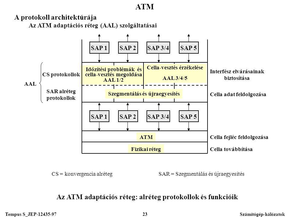 Tempus S_JEP-12435-97Számítógép-hálózatok23 ATM A protokoll architektúrája Az ATM adaptációs réteg (AAL) szolgáltatásai Az ATM adaptációs réteg: alréteg protokollok és funkcióik ATM Fizikai réteg SAP 1SAP 2SAP 3/4SAP 5 SAP 1SAP 2SAP 3/4SAP 5 AAL CS protokollok SAR alréteg protokollok Cella adat feldolgozása Cella fejléc feldolgozása Cella továbbítása Interfész elvárásainak biztosítása CS = konvergencia alrétegSAR = Szegmentálás és újraegyesítés Cella-vesztés érzékelése AAL 3/4/5 Időzítési problémák és cella-vesztés megoldása AAL 1/2 Szegmentálás és újraegyesítés
