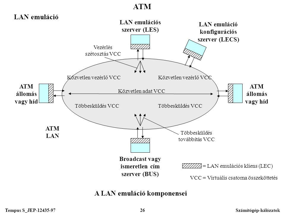 Tempus S_JEP-12435-97Számítógép-hálózatok26 ATM LAN emuláció ATM állomás vagy híd ATM állomás vagy híd ATM LAN Többesküldés VCC LAN emuláció konfigurációs szerver (LECS) Többesküldés VCC Közvetlen vezérlő VCC Közvetlen adat VCC Többesküldés továbbítás VCC Vezérlés szétosztás VCC LAN emulációs szerver (LES) Broadcast vagy ismeretlen cím szerver (BUS) A LAN emuláció komponensei = LAN emulációs kliens (LEC) VCC = Virtuális csatorna összeköttetés