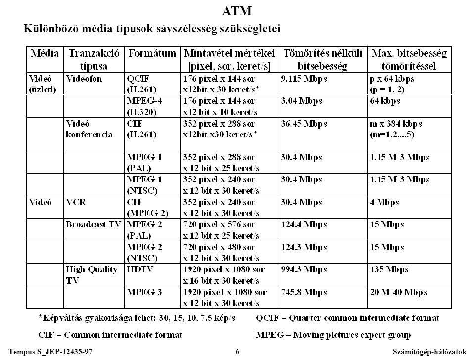 Tempus S_JEP-12435-97Számítógép-hálózatok6 ATM Különböző média típusok sávszélesség szükségletei