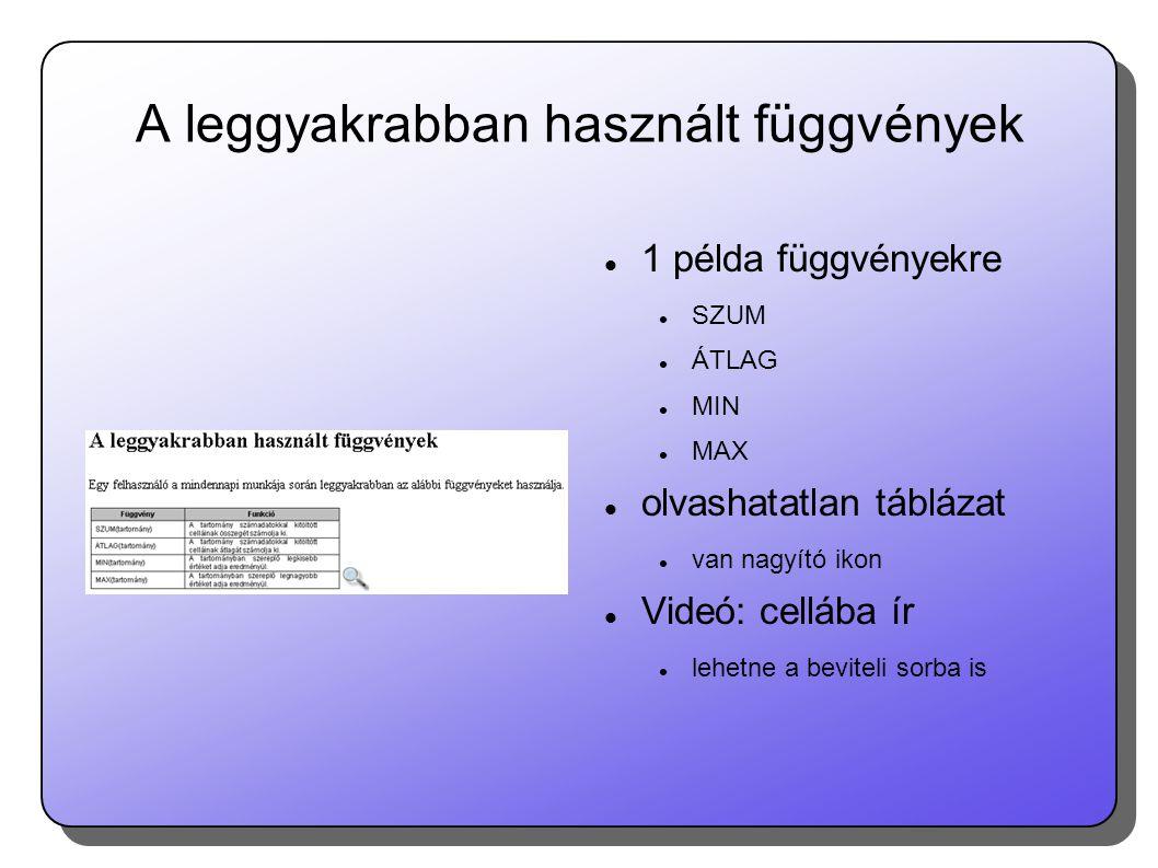 A leggyakrabban használt függvények  1 példa függvényekre  SZUM  ÁTLAG  MIN  MAX  olvashatatlan táblázat  van nagyító ikon  Videó: cellába ír  lehetne a beviteli sorba is