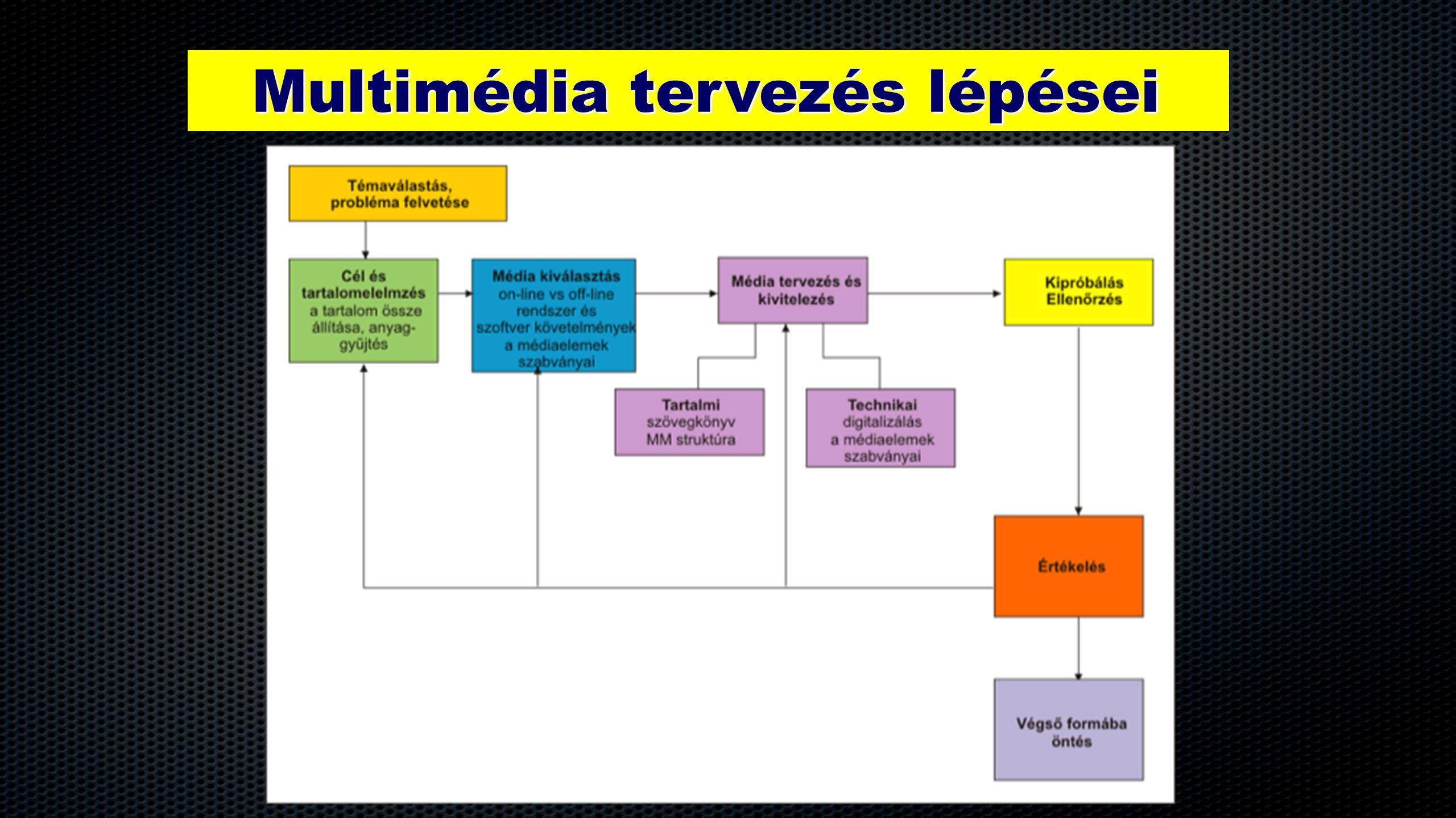 Multimédia elemek IV.