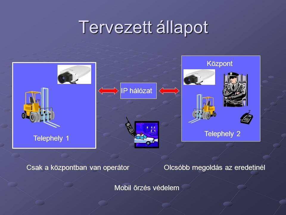 Tervezett állapot Telephely 1 Telephely 2 Központ Csak a központban van operátor Mobil őrzés védelem Olcsóbb megoldás az eredetinél IP hálózat