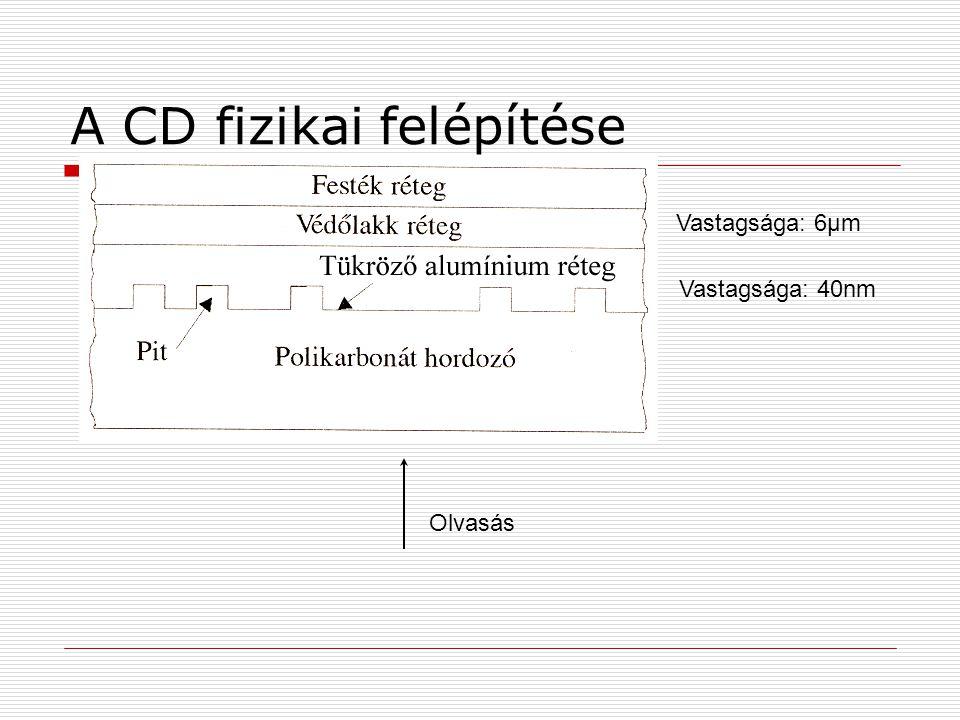 A CD fizikai felépítése Olvasás Vastagsága: 6μm Vastagsága: 40nm