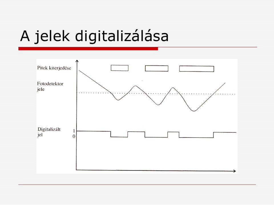 A jelek digitalizálása