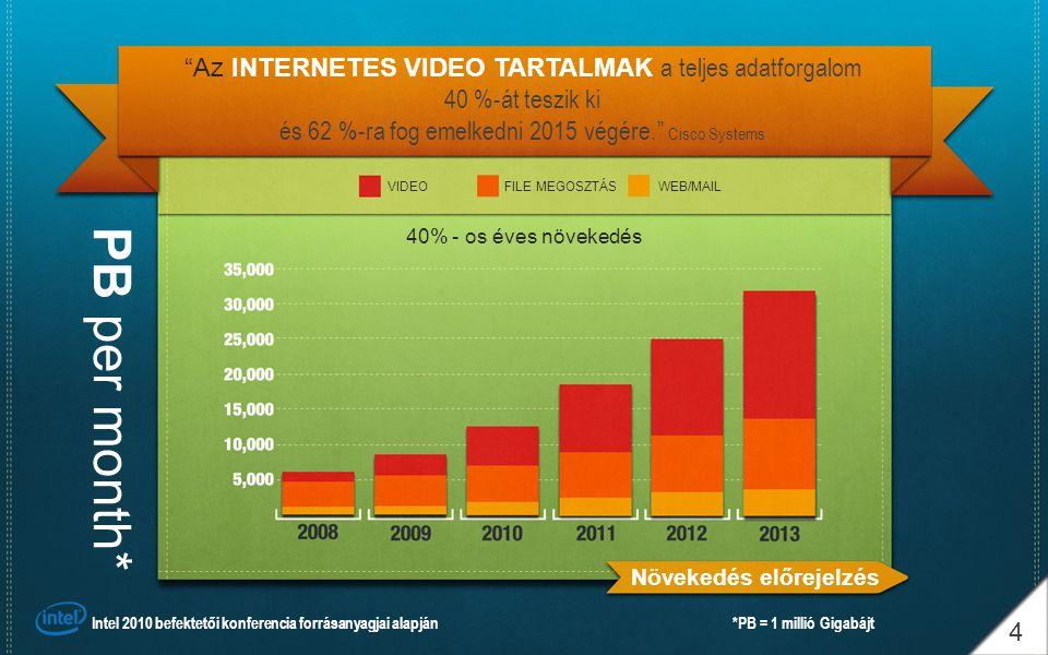 """""""Az INTERNETES VIDEO TARTALMAK a teljes adatforgalom 40 %-át teszik ki és 62 %-ra fog emelkedni 2015 végére."""" Cisco Systems 4 40% - os éves növekedés"""