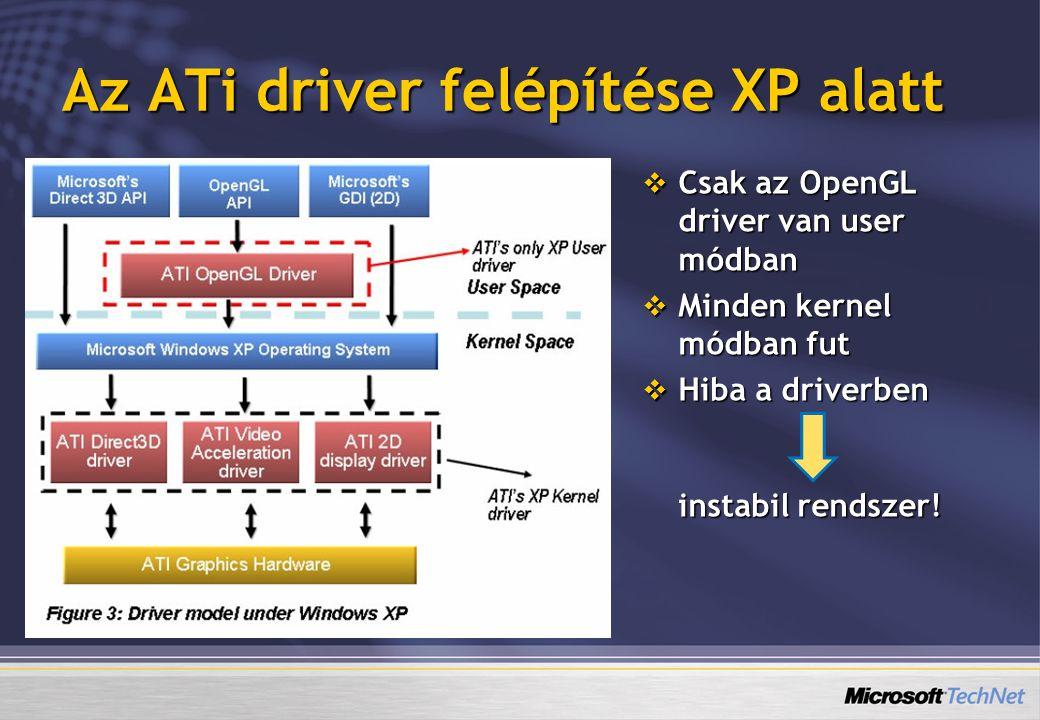 Az ATi driver felépítése XP alatt  Csak az OpenGL driver van user módban  Minden kernel módban fut  Hiba a driverben instabil rendszer!
