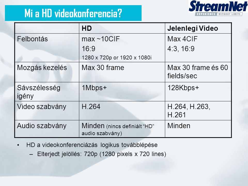 High Definition videokonferencia Minőség 128 Kbps384 Kbps768 Kbps1 Mbps Sávszélesség FCIF (<VHS minőség) 352x288 Videokonferencia minősége (elmúlt 15 év) DVD+ minőség 848x480 High Definition 1280x720 High Definition videokonferencia Kábel TV 672x384 512 Kbps 2X Kábel TV 1024x576 4CIF (TV minőség) 704 x 576