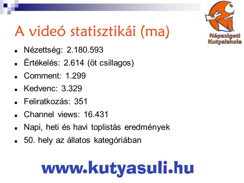A videó statisztikái (ma)  Nézettség: 2.180.593  Értékelés: 2.614 (öt csillagos)  Comment: 1.299  Kedvenc: 3.329  Feliratkozás: 351  Channel views: 16.431  Napi, heti és havi toplistás eredmények  50.