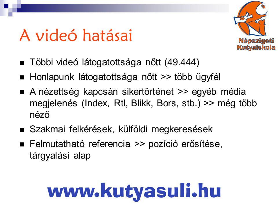 A videó hatásai  Többi videó látogatottsága nőtt (49.444)  Honlapunk látogatottsága nőtt >> több ügyfél  A nézettség kapcsán sikertörténet >> egyéb