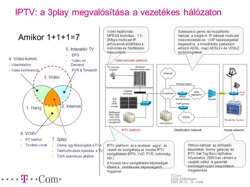T-Com Chris Mattheisen 2005.09.13, 14. oldal IPTV: a 3play megvalósítása a vezetékes hálózaton 3. Video 1. Hang 2. Internet 6. VOIP • PC telefon • Tov