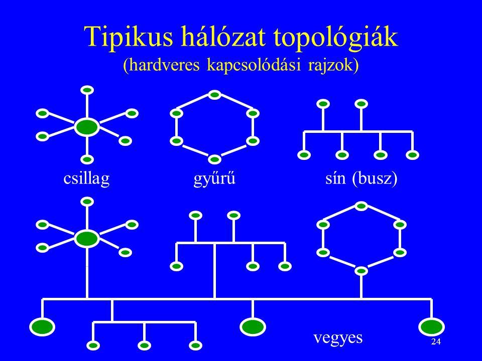 24 Tipikus hálózat topológiák (hardveres kapcsolódási rajzok) csillaggyűrűsín (busz) vegyes