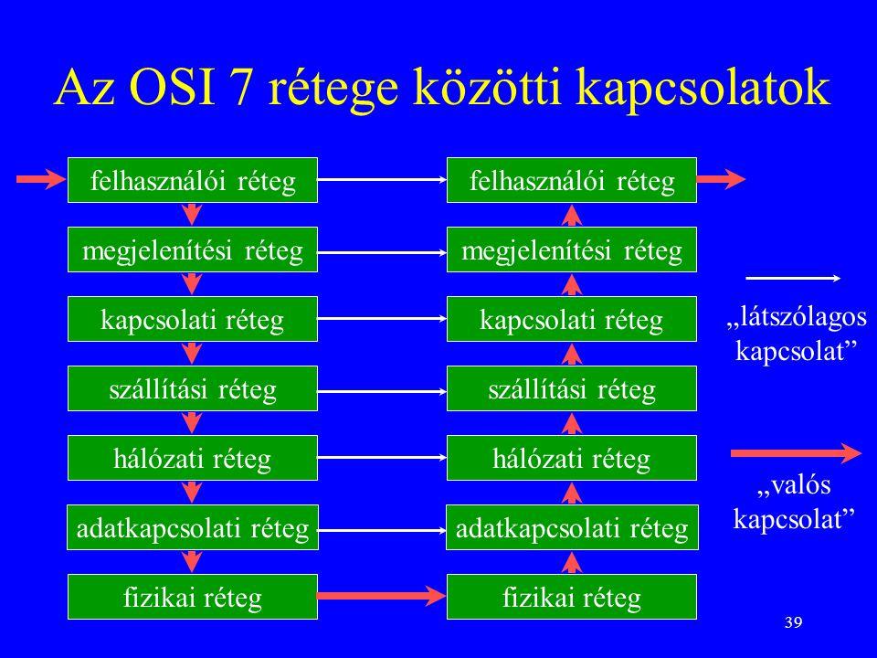 39 Az OSI 7 rétege közötti kapcsolatok felhasználói réteg megjelenítési réteg kapcsolati réteg szállítási réteg hálózati réteg adatkapcsolati réteg fi