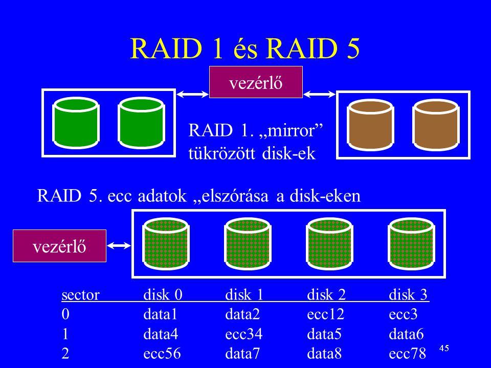 45 RAID 1 és RAID 5 vezérlő sectordisk 0disk 1disk 2disk 3 0data1data2ecc12ecc3 1data4ecc34data5data6 2ecc56data7data8ecc78 vezérlő RAID 1.