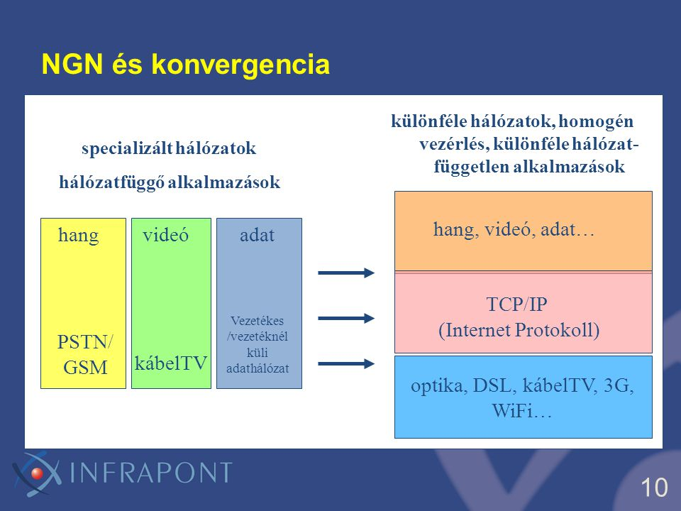 11 NGN maghálózat egységes csomagkapcsolt hálózat, a specializált párhuzamos hálózatok (PSTN, bérelt vonal, adathálózat, stb.) helyett hang, adat, videó egy hálózaton megy - megvalósul a régóta jósolt/várt konvergencia.