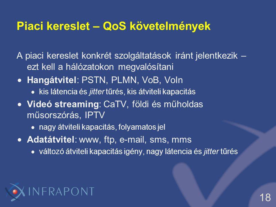 18 Piaci kereslet – QoS követelmények A piaci kereslet konkrét szolgáltatások iránt jelentkezik – ezt kell a hálózatokon megvalósítani Hangátvitel: PS