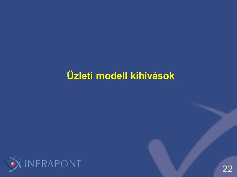 22 Üzleti modell kihívások